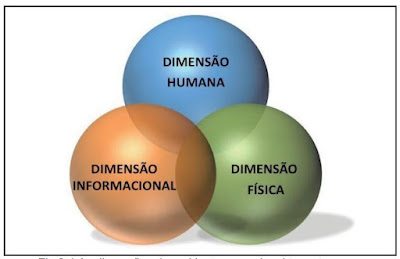 Alberto Figueiredo 1 - As dimensões do ambiente operacional terrestre. Fonte: BRASIL, 2019