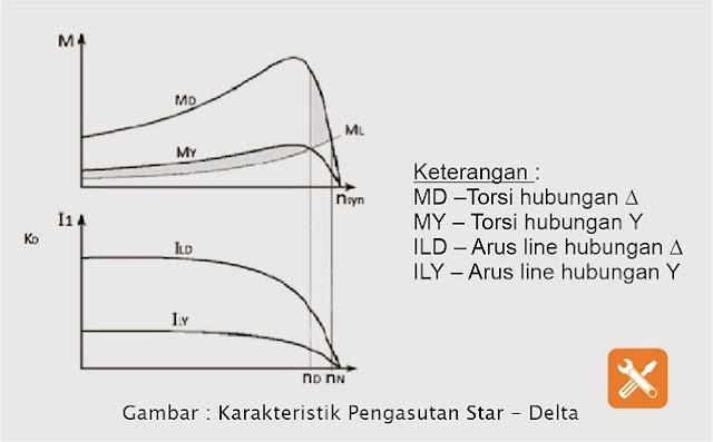 Karakteristik Pengasutan Bintang Segitiga (Star - Delta)
