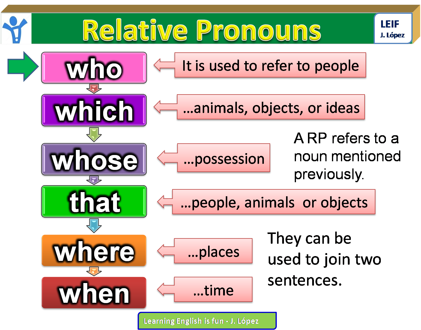English Intermediate I U7 Relative Clauses