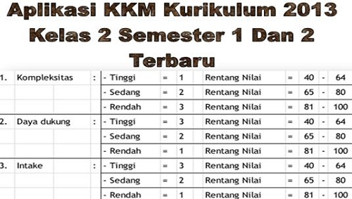 Aplikasi KKM Kurikulum 2013 Kelas 2 Semester 1 Dan 2 Terbaru