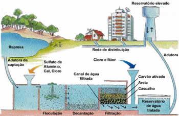 Sistemas de Tratamento de Águas Residuárias