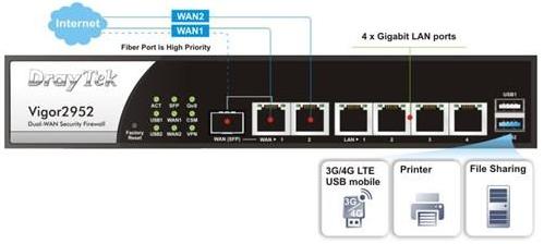 Cách xử lý khi kết nối đường FTTH qua SFP APtek 1115-20 vào Draytek 2952 (port WAN sáng) nhưng PPPoE lúc có lúc không?