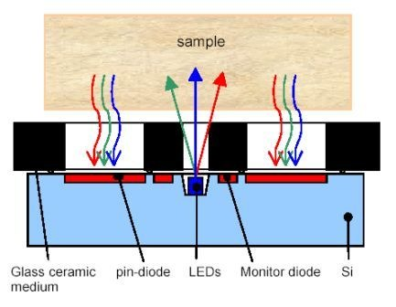 Characteristics and Performance of The MORES-Sensor