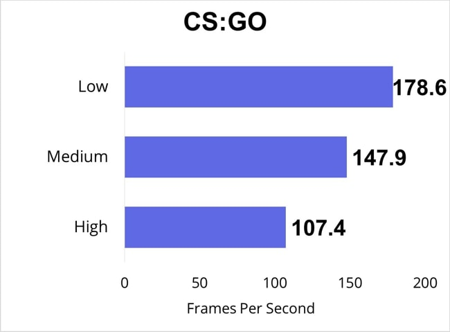CS:GO FPS for Low, Medium and High settings tested by playing it for half an hour.