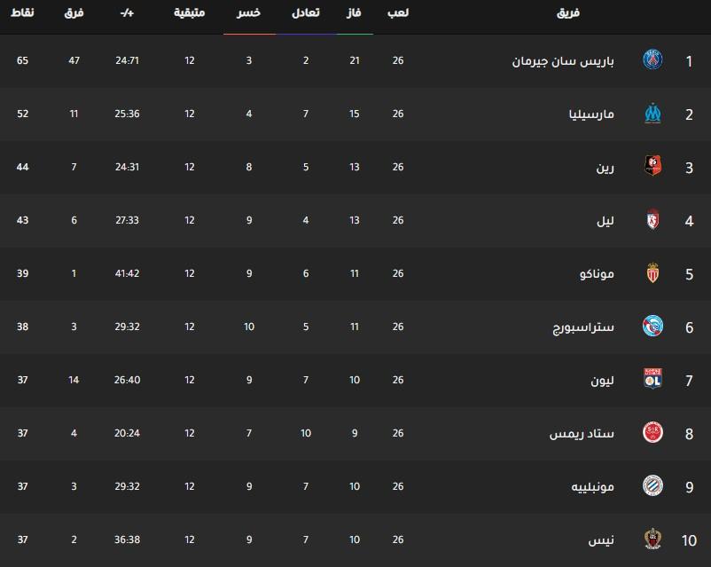 جدول ترتيب فرق الدوري الفرنسي اليوم بتاريخ 25-2-2020