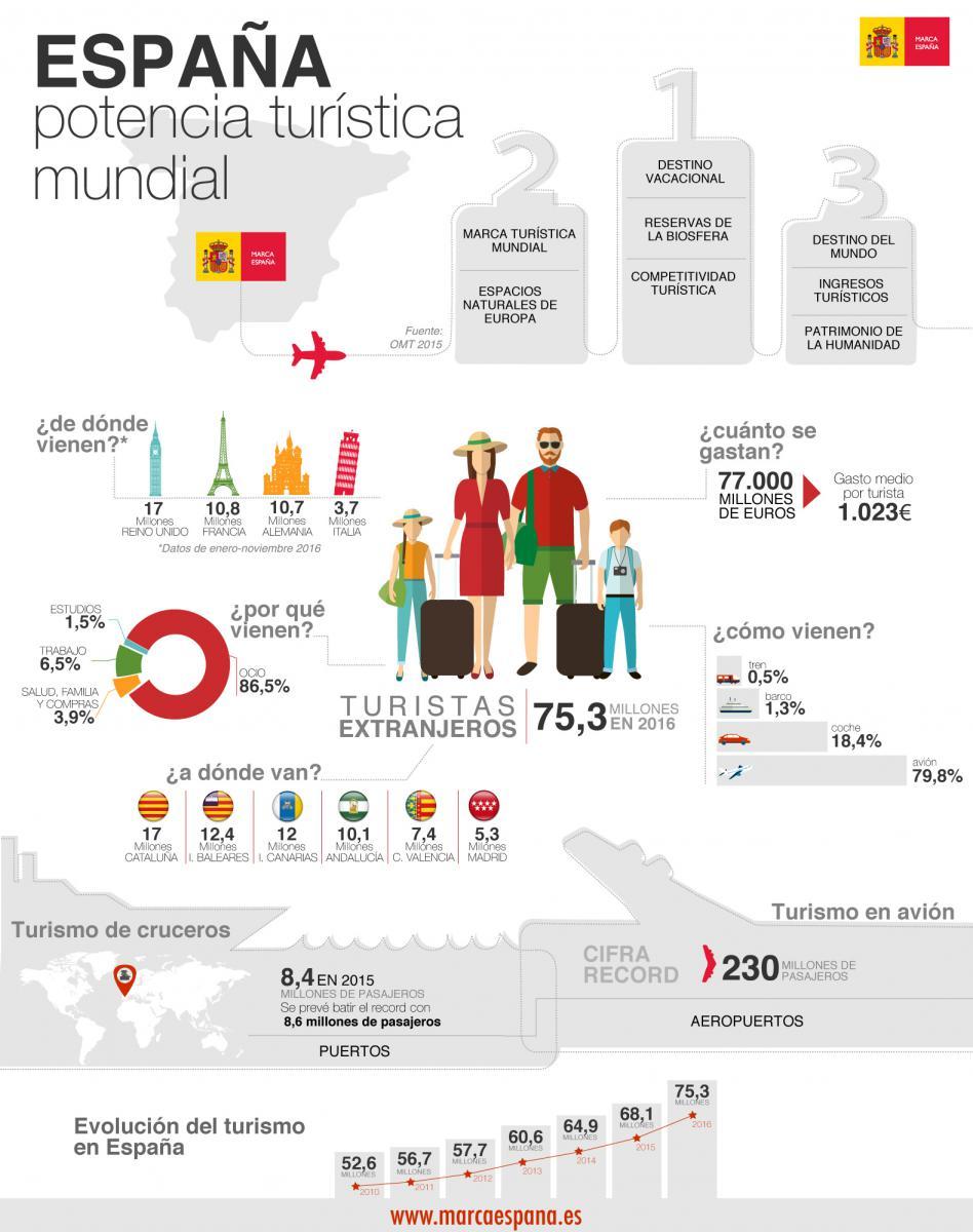 Hospitalidad&Turismo