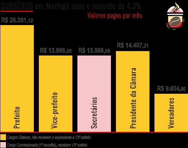 Subsídios atualizados do prefeito, vice e vereadores de Maringá. Café com Jornalista