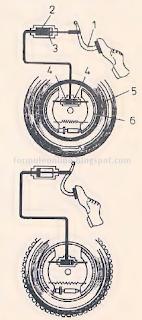 frana hidraulica principiu de functionare