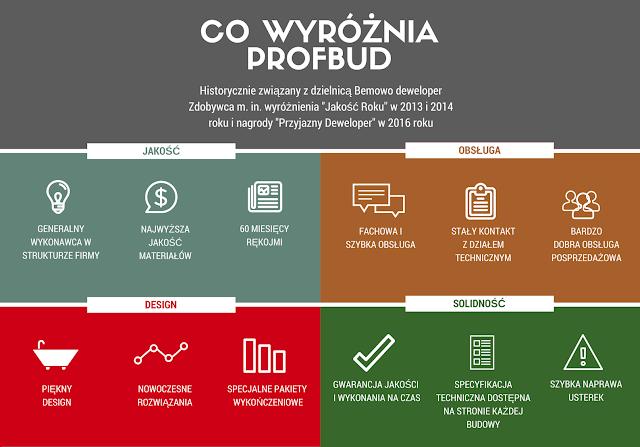 http://www.profbud.info/?utm_source=content&utm_medium=sczyptadesignu&utm_campaign=SG