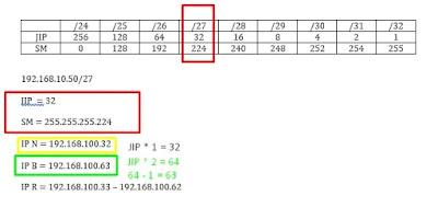 contoh perhitungan ip kelas c