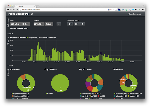 Real-time visitor analysis with Couchbase, Elasticsearch and