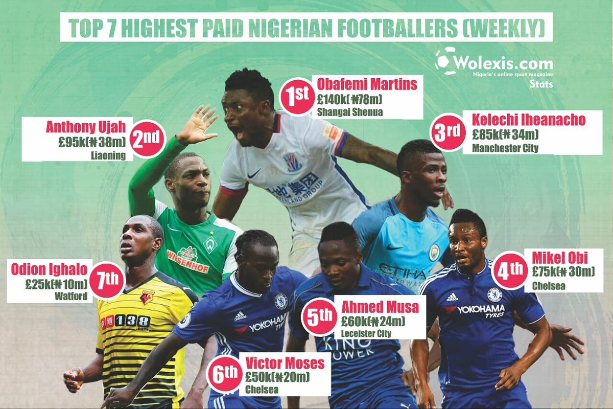 Wolexis Countdown  Top 7 Highest Paid Nigerian Footballers ... 3954eaa130426