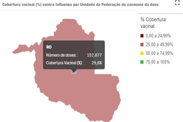 Rondônia tem 25,4% do público prioritário vacinado contra a gripe