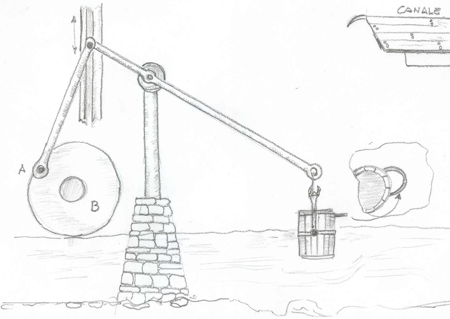 Tecnologia Macchine Per Sollevare L Acqua