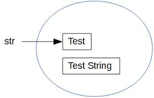 Java String immutable