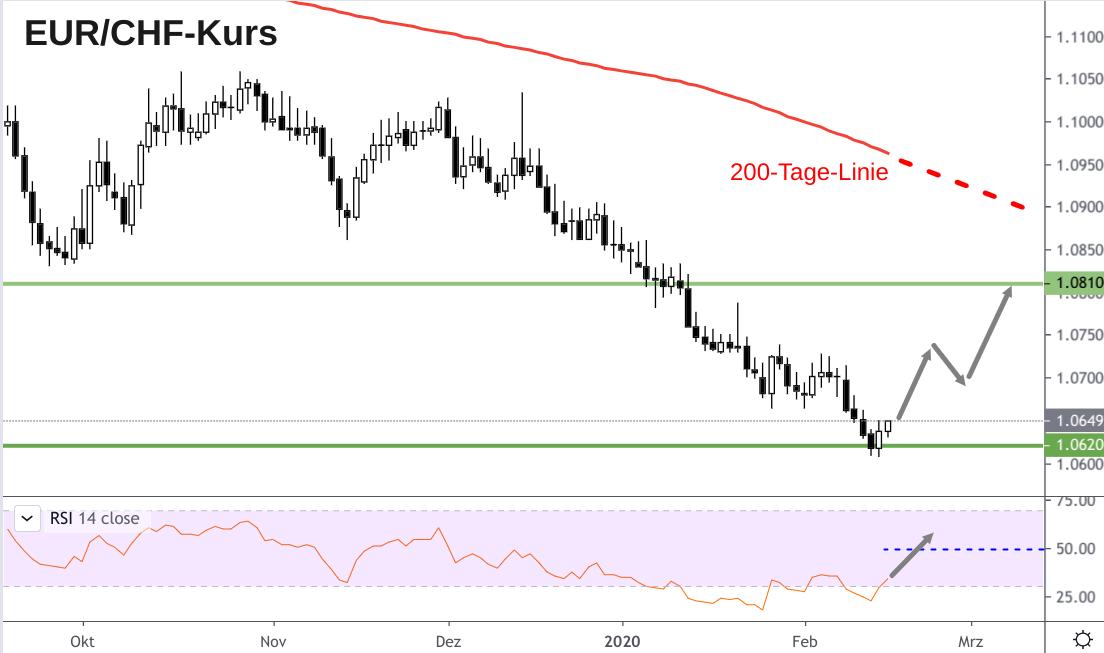 Kerzenchart EUR/CHF-Entwicklung und RSI-Indikator signalisiert Euro-Anstieg auf 1,08 Franken