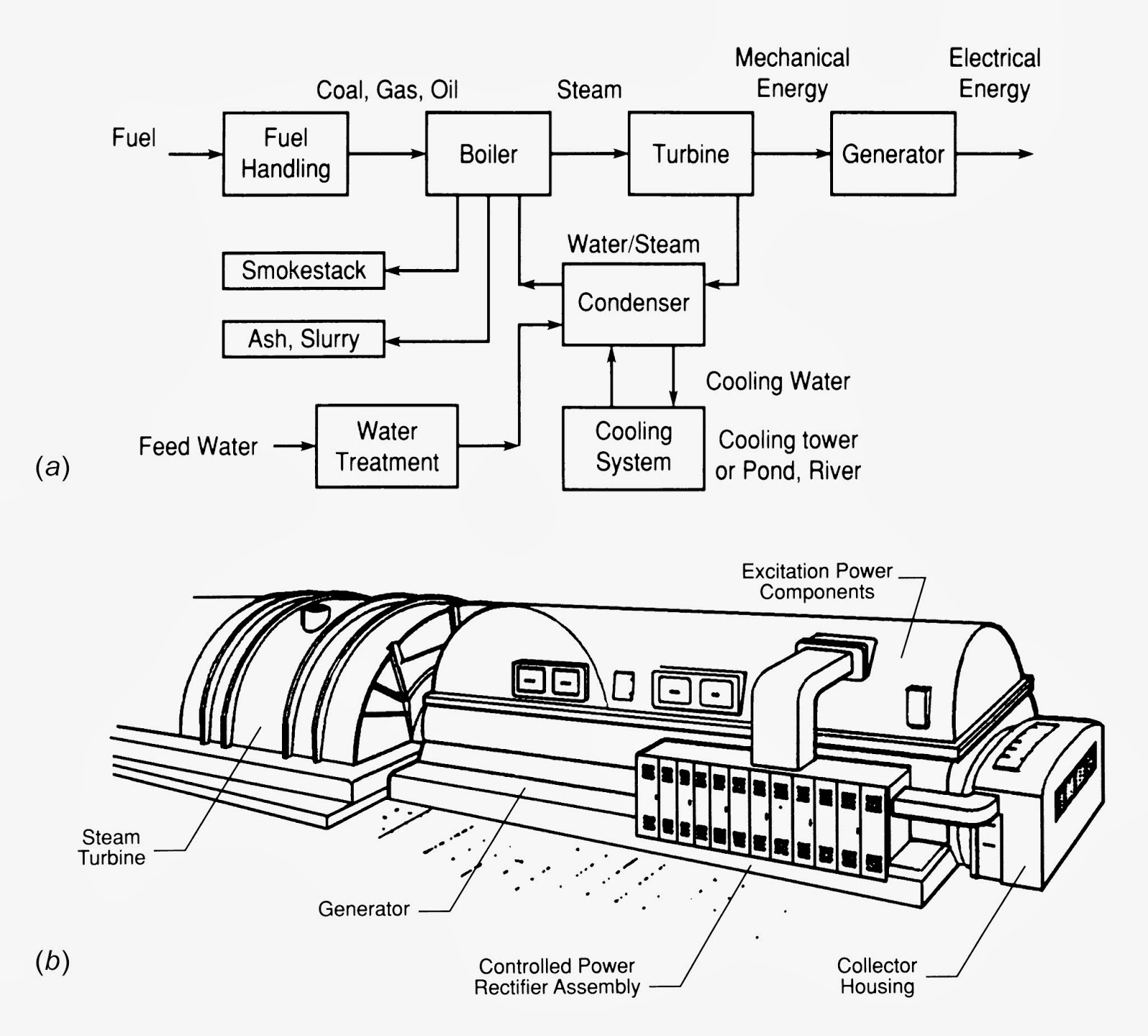 Fossil Fuel Power Station Diagram Semi Truck Dasar Boiler Pltu Keep Moving Forward