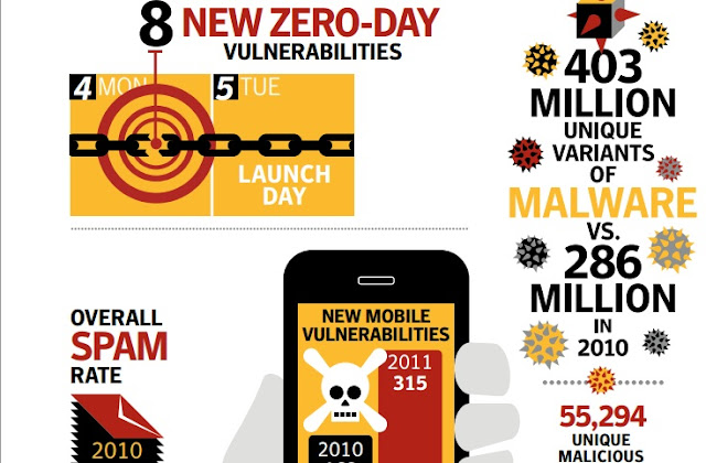400 million new variants of malware created in a year