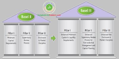 Difference between Basel-II and Basel-III