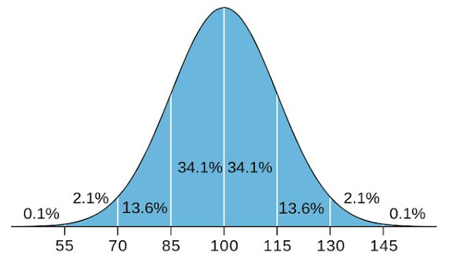 Nilai IQ paling tinggi di dunia
