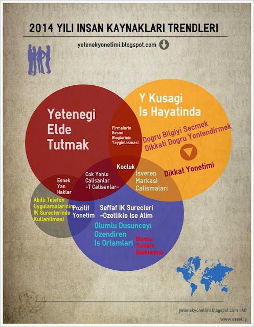 IK Trendleri 2014