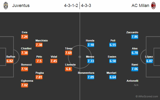 Possible Line-ups, Stats, Team News: Juventus vs Inter Milan