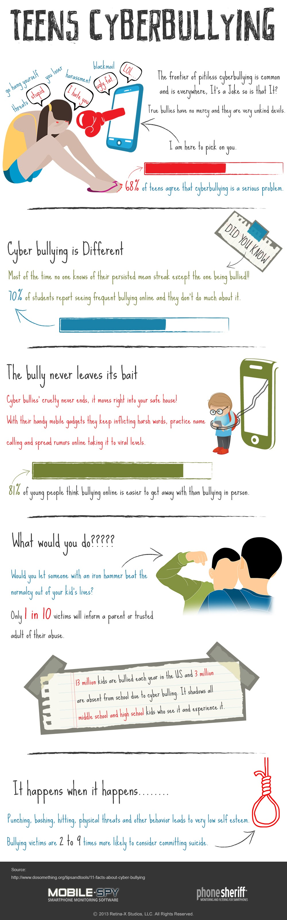 Teens Cyber Bullying #Infographic