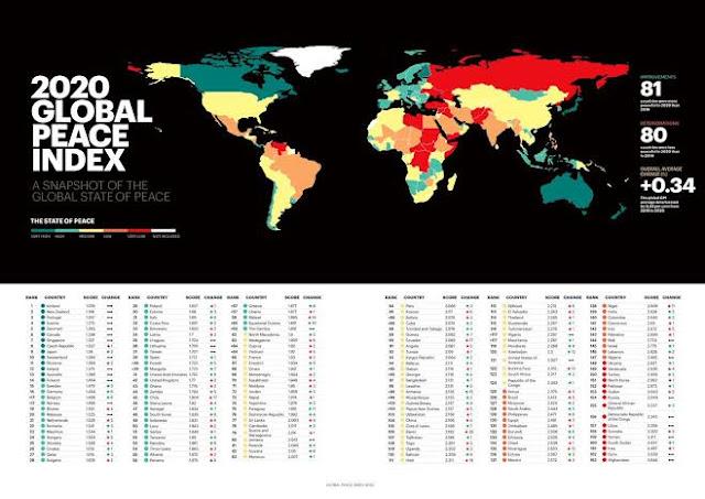 Global Peace Index 2020 Perdamaian, apa yang pertama kali terlintas di benak kalian ketika mendengar kata damai? Perasaan aman? Tenteram? Tenang ? Atau Nyaman? kembali lagi di blog Topik Referensi indonesia Blog yang mungkin bisa menambah wawasan dan informasi yang belum kalian ketahui.   Tingkat kedamaian dalam sebuah negara memberikan pengaruh yang sangat besar bagi perkembangan sosial, ekonomi dan politik pada suatu negara. Negara yang damai cenderung lebih mudah berkembang di banding dengan negara yang terdapat konflik di dalamnya. Institute for economic and peace atau disingkat IEP adalah sebuah lembaga penelitian internasional non pemerintah yang melakukan penelitian dan advokasi terhadap isu ekonomi dan perdamaian negara-negara di dunia.   IEP mengembangkan indeks perdamaian global dan nasional, menghitung biaya ekonomi dari kekerasan, menganalisis resiko tingkat negara dan memahami kondisi mana yang menopang kedamaian di masyarakat. Aset utama dari IEP adalah global peace index ( GPI ) atau indeks perdamaian dunia, yang sekarang dianggap sebagai tolak ukur dalam mengukur perdamaian. GPI telah diakui oleh para analis dan lembaga terkemuka dunia, dan telah dimasukkan kedalam buku laporan tahunan institut penelitian perdamaian stockholm sejak tahun 2009.   GPI di rilis setiap tahun dengan presentasi yang biasanya diadakan di london, washington dc, jenewa, paris, new york, sydney, brussels dan den hag. Global peace index biasanya digunakan oleh berbagai organisasi internasional, seperti PBB dan bank dunia sebagai sumber data dan informasi serta di gunakan oleh akademisi dan universitas di seluruh dunia. Global peace index memberi peringkat pada 163 negara bagian dan negara merdeka yang mencakup lebih dari 99% populasi dunia menurut tingkat kedamaian mereka.   Dalam menilai kedamaian global peace index menyelidiki sejauh mana negara-negara terlibat dalam konflik domestik dan internasional yang sedang berlangsung, dan berusaha untuk mengevaluasi tingkat harmoni at