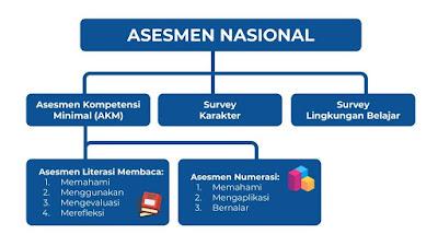 Jadwal Pelaksanaan Asesmen Nasional Tahun 2021