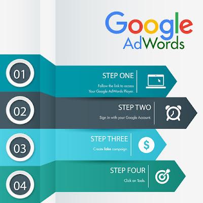 Hiệu quả mà  Google Adwords mang lại là không thể chối cãi