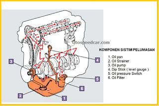 komponen sistem pelumasan