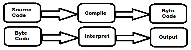 Figure: Java Code Compilation and Run Process