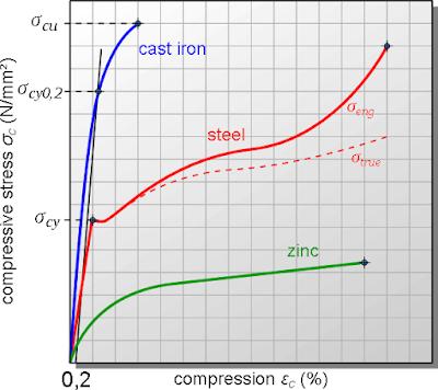 Kurva tekanan-kompresi