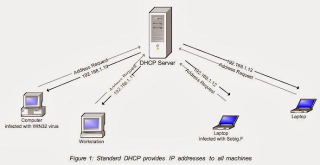Pengertian, Fungsi, Cara Kerja Serta Kelebihan, dan Kekurangan DHCP