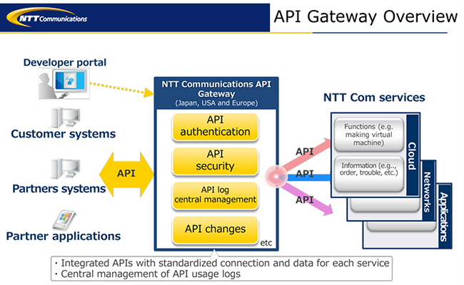 NTT Com Enhances its SDN-based Arcstar Universal One VPN