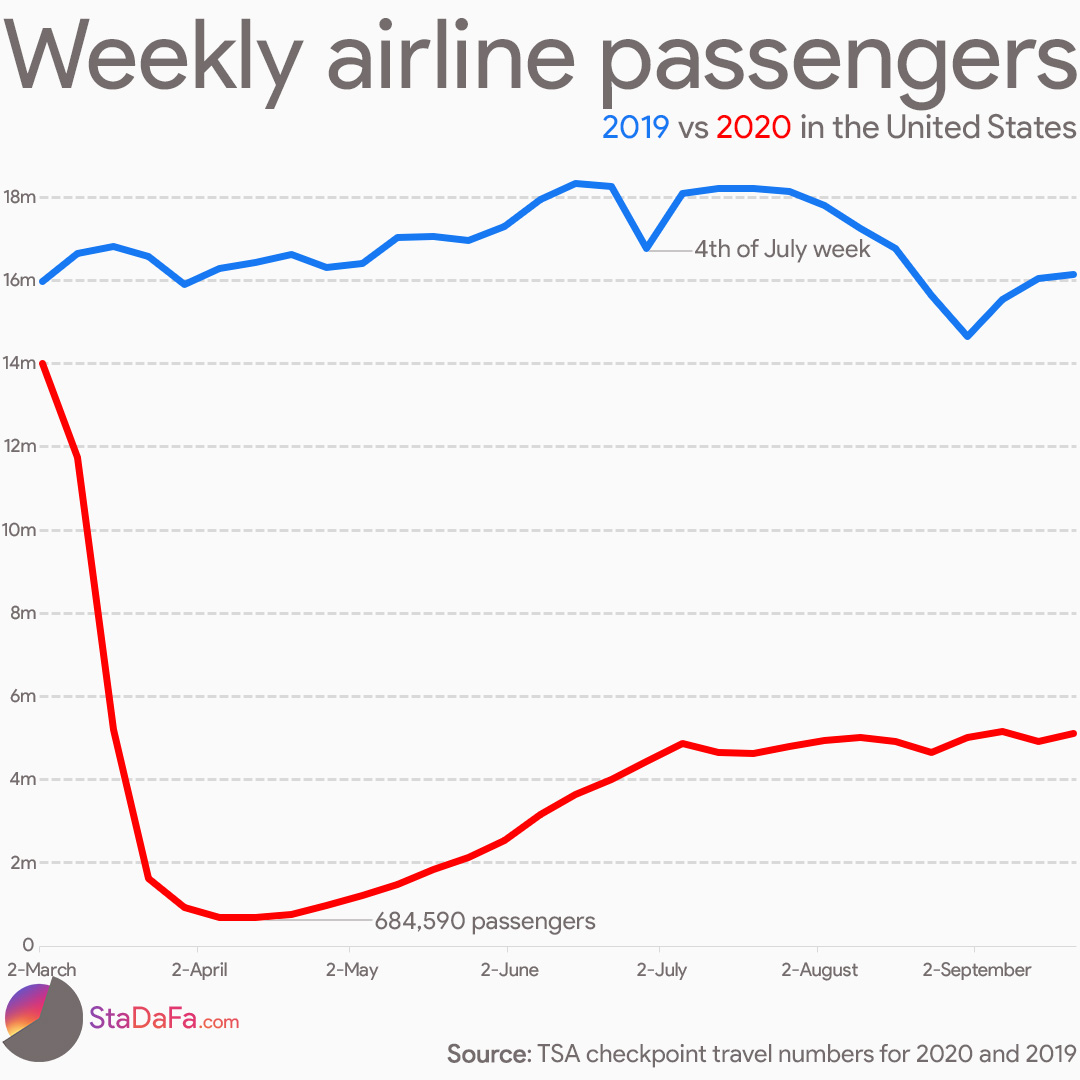 Weekly airline passengers before and during the pandemic