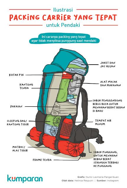 sudah pasti kita akan membawa perlengkapan yang akan dipakai kan Tips Simpel Packing Perlengkapan untuk Traveling