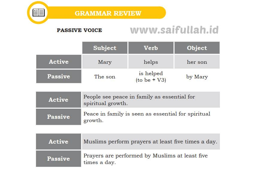GRAMMAR REVIEW PASSIVE VOICE Subject Verb Object Active Mary helps her son Passive The son is helped (to be + V3) by Mary Active People see peace in family as essential for spiritual growth. Passive Peace in family is seen as essential for spiritual growth. Active Muslims perform prayers at least five times a day. Passive Prayers are performed by Muslims at least five times a day