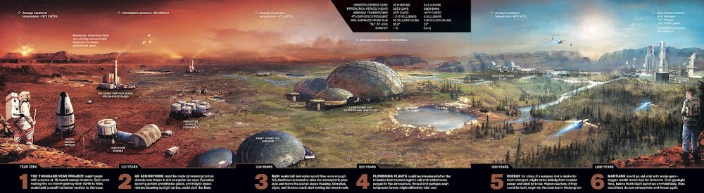 Terraforming Mars - stages 1-6 (National Geographic)