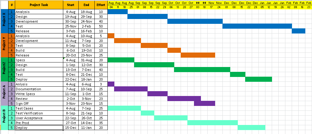 multiple project timeline template excel
