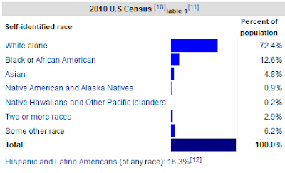 https://en.wikipedia.org/wiki/Race_and_ethnicity_in_the_United_States