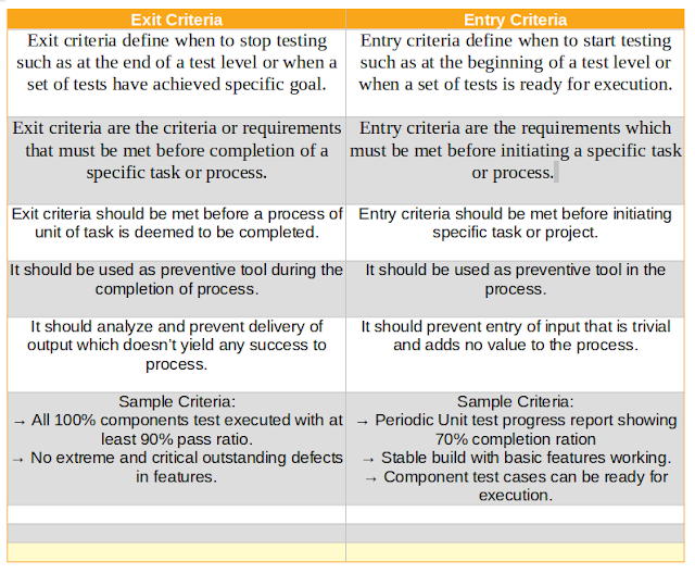 Difference Between Exit Criteria and Entry Criteria