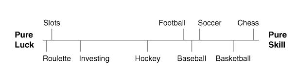 Luck vs Skill continuum