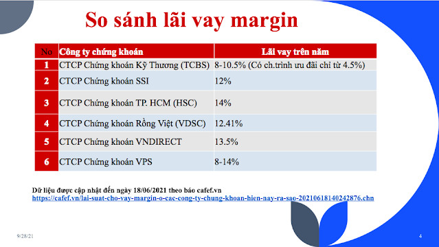 Bảng so sánh lãi vay Margin giữa các công ty chứng khoán