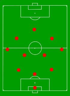 Formasi 4-3-4 dalam sepak bola