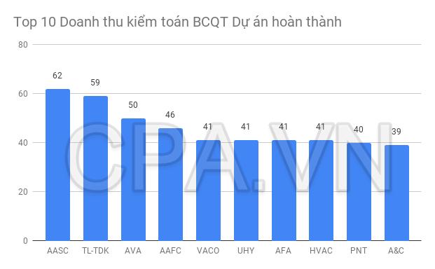 Top 10 Doanh thu Kiểm toán Báo cáo Quyết toán Dự án Hoàn Thành