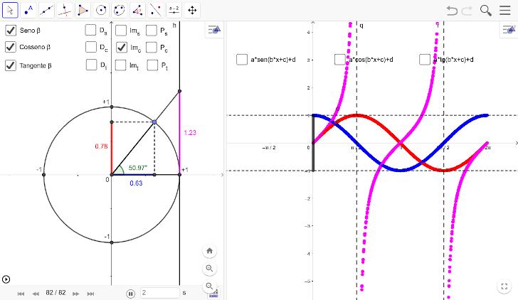 Estudos das Funções Trigonométricas e Círculo Trigonométrico