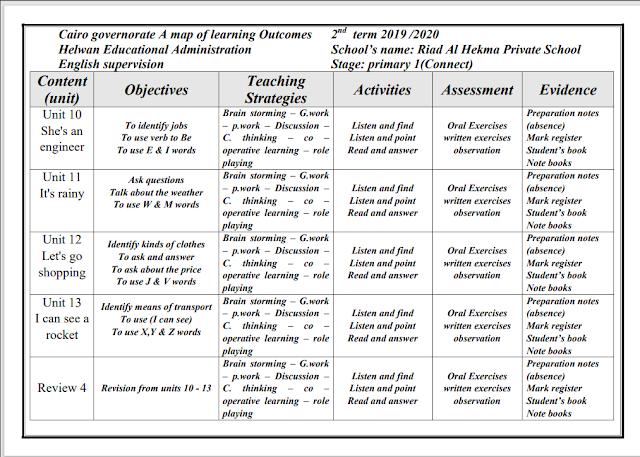نواتج التعلم learning outcomes كونكت connect 1 الصف الأول الإبتدائى الترم الثانى