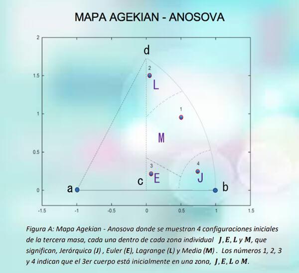 Mapa Agekian Anosova. Configuraciones iniciales tercera masa.