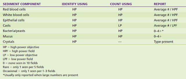 TABEL 5-15. Contoh metode penghitungan dan identifikasi komponen sedimen urin